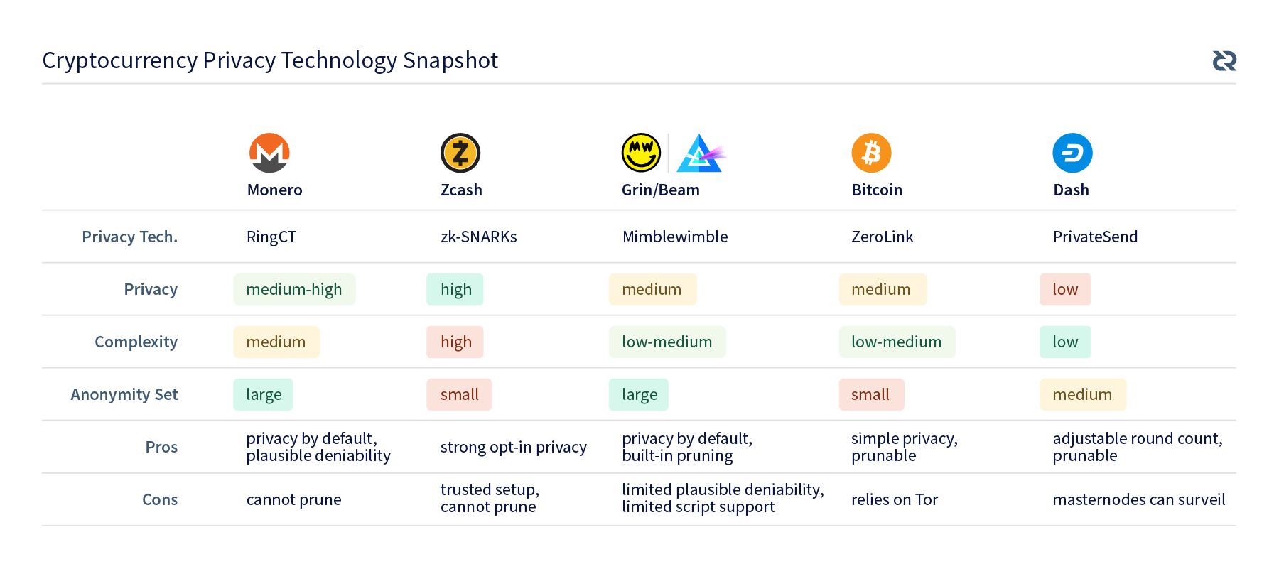 Privacy Comparison Chart
