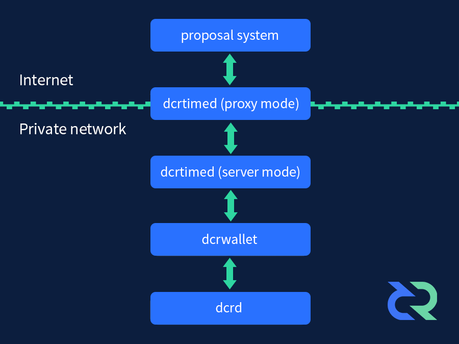 dcrtime architectural overview