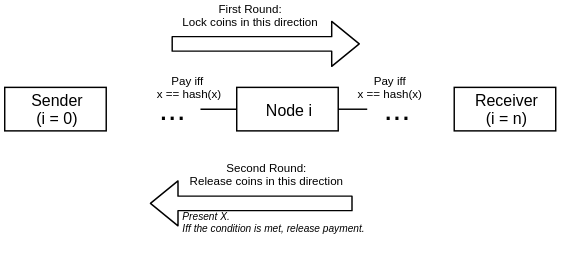 Payment via HTLCs in LN