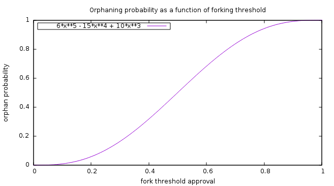 Orphan probability