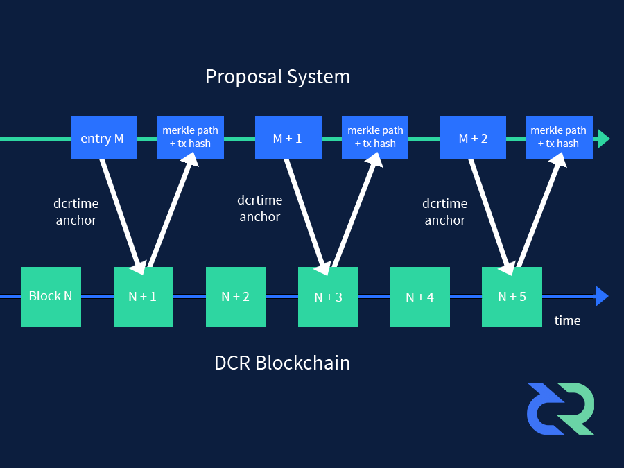 decred proposal time